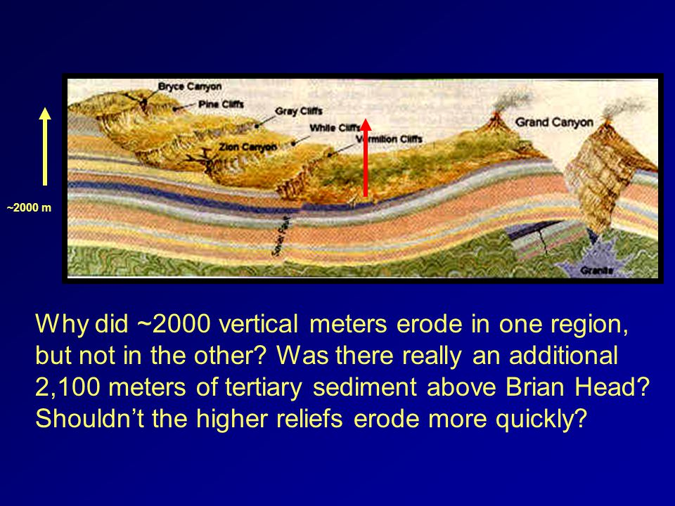 ~2000 m Why did ~2000 vertical meters erode in one region, but not in the other.