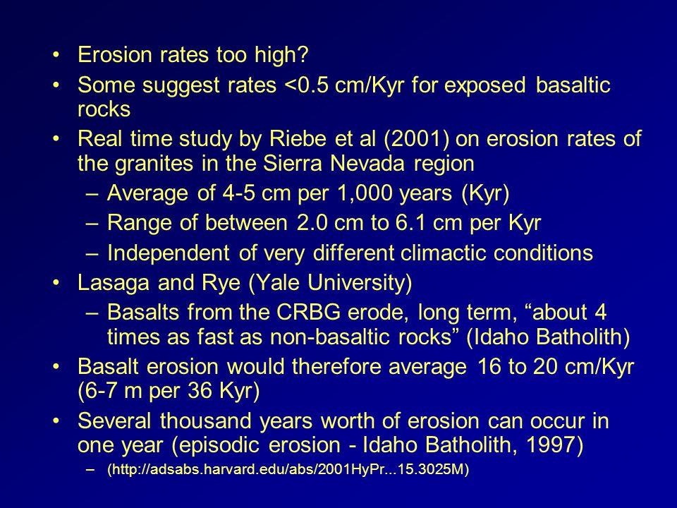 Erosion rates too high.