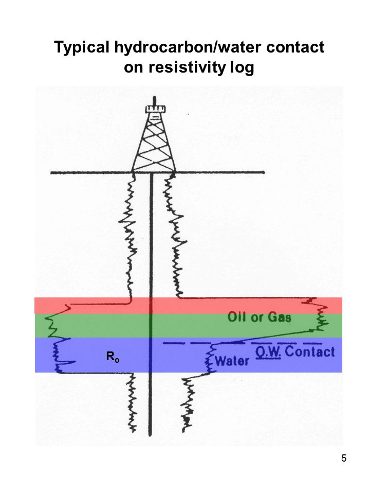 5 Typical hydrocarbon/water contact on resistivity log RoRo