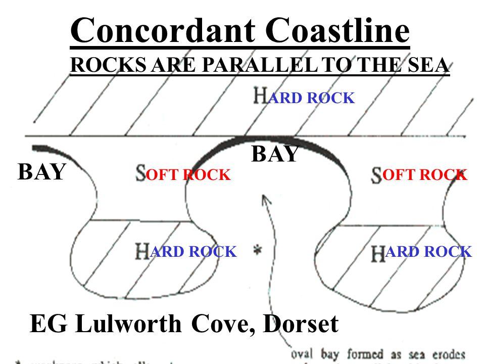 Concordant Coastline OFT ROCK ARD ROCK OFT ROCK ARD ROCK BAY ROCKS ARE PARALLEL TO THE SEA EG Lulworth Cove, Dorset