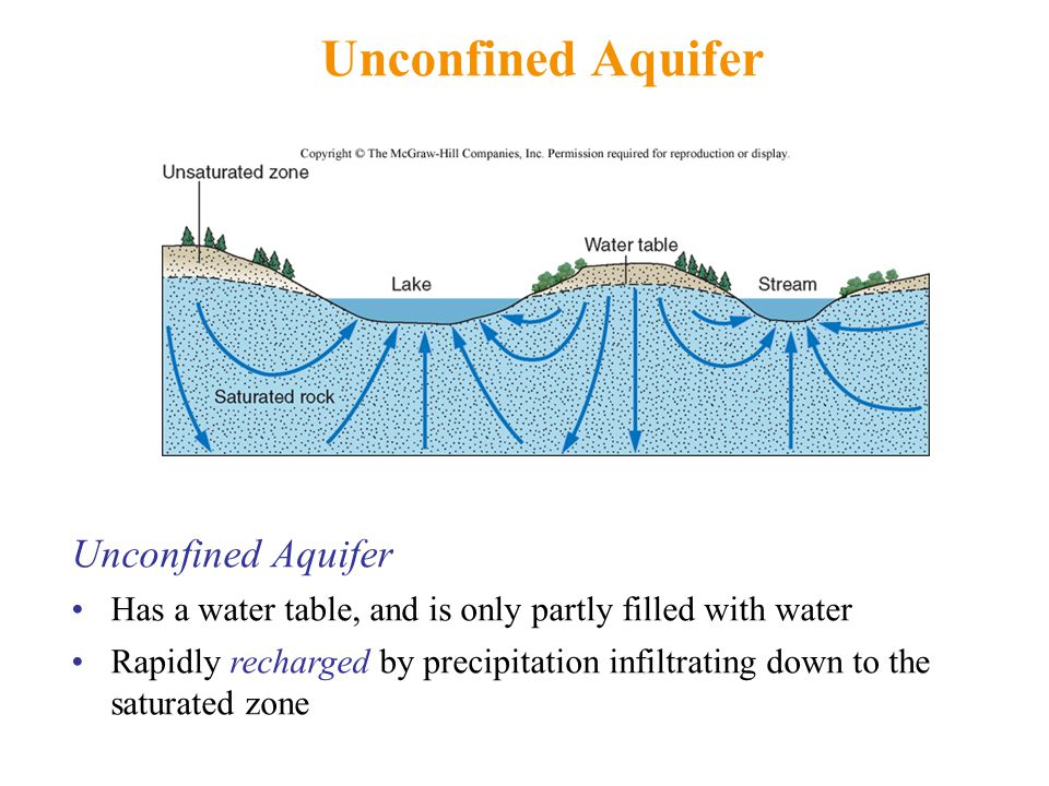 Unconfined Aquifer Has a water table, and is only partly filled with water Rapidly recharged by precipitation infiltrating down to the saturated zone