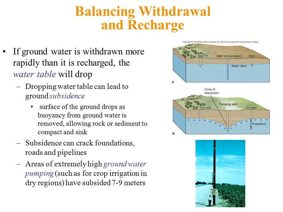 Balancing Withdrawal and Recharge If ground water is withdrawn more rapidly than it is recharged, the water table will drop –Dropping water table can lead to ground subsidence surface of the ground drops as buoyancy from ground water is removed, allowing rock or sediment to compact and sink –Subsidence can crack foundations, roads and pipelines –Areas of extremely high ground water pumping (such as for crop irrigation in dry regions) have subsided 7-9 meters
