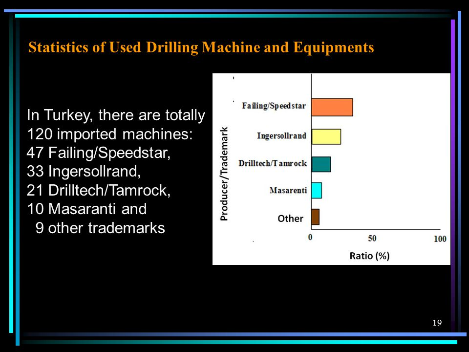 19 Statistics of Used Drilling Machine and Equipments In Turkey, there are totally 120 imported machines: 47 Failing/Speedstar, 33 Ingersollrand, 21 Drilltech/Tamrock, 10 Masaranti and 9 other trademarks