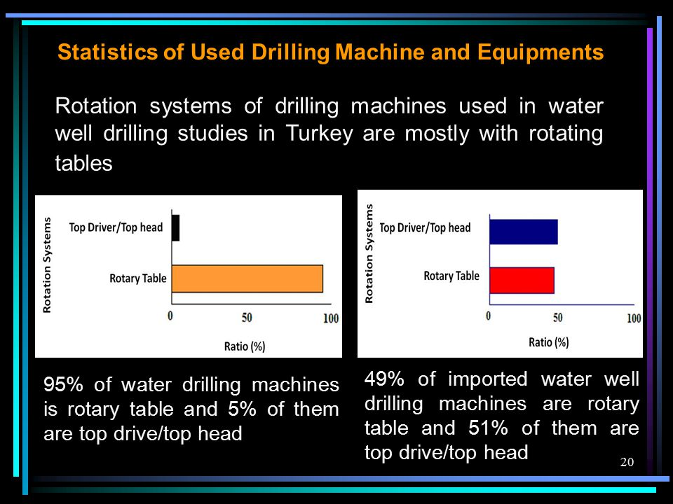 20 Rotation systems of drilling machines used in water well drilling studies in Turkey are mostly with rotating tables Statistics of Used Drilling Mac