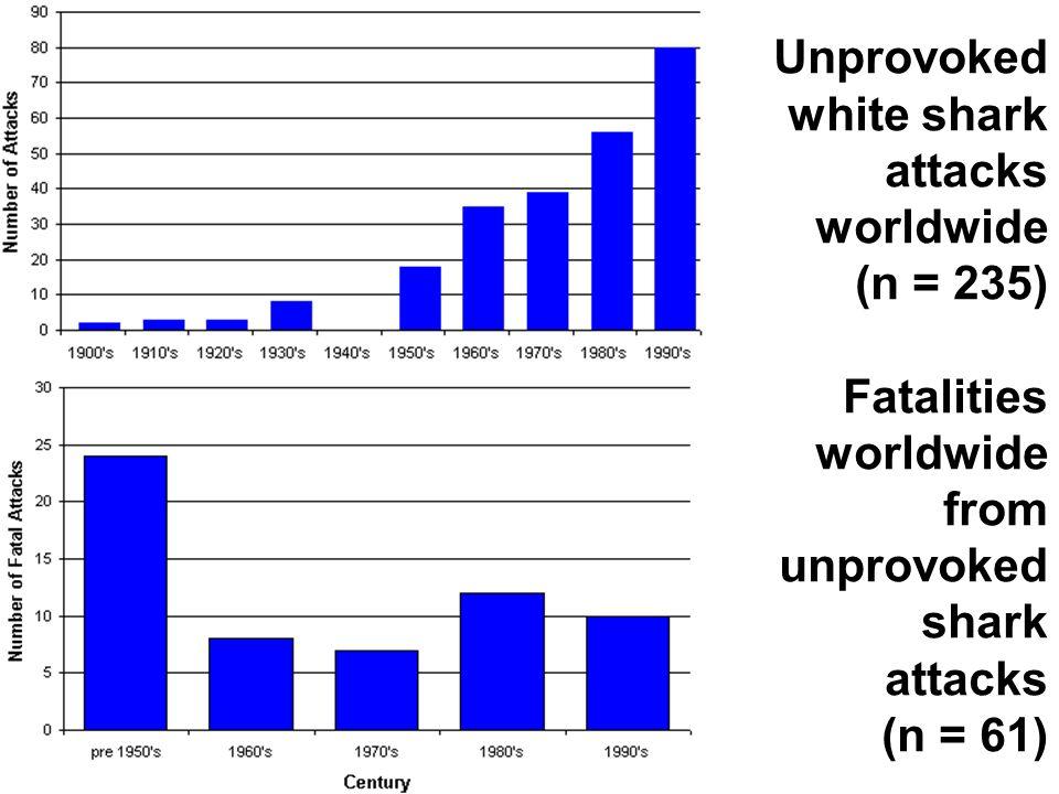 Unprovoked white shark attacks worldwide (n = 235) Fatalities worldwide from unprovoked shark attacks (n = 61)