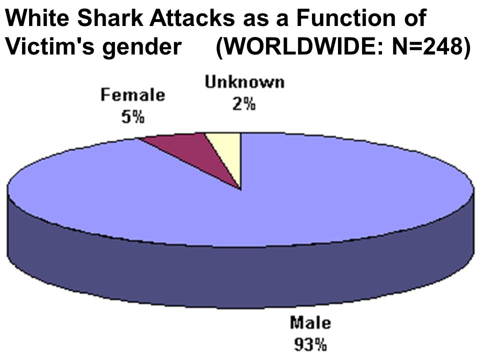 White Shark Attacks as a Function of Victim s gender (WORLDWIDE: N=248)