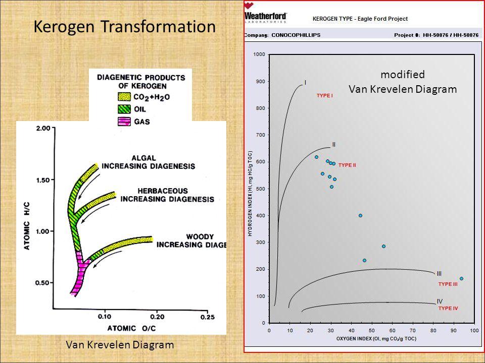 Van Krevelen Diagram modified Van Krevelen Diagram Kerogen Transformation