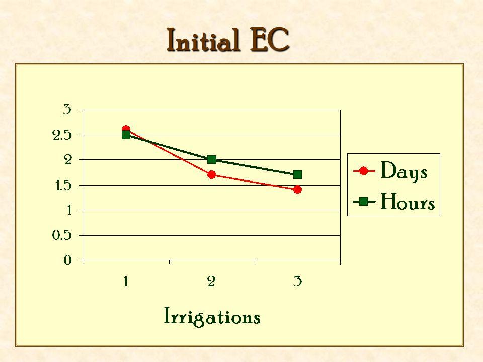 Initial EC