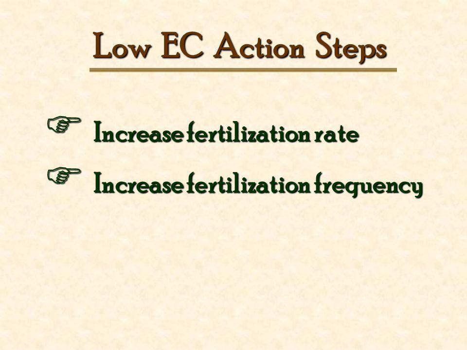 Low EC Action Steps  Increase fertilization rate  Increase fertilization frequency