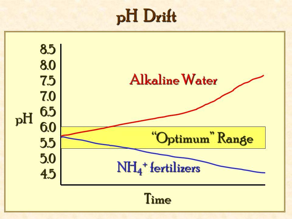 "pH Drift Alkaline Water pH NH 4 + fertilizers Time 8.58.07.57.06.56.05.55.04.5 ""Optimum"" Range"