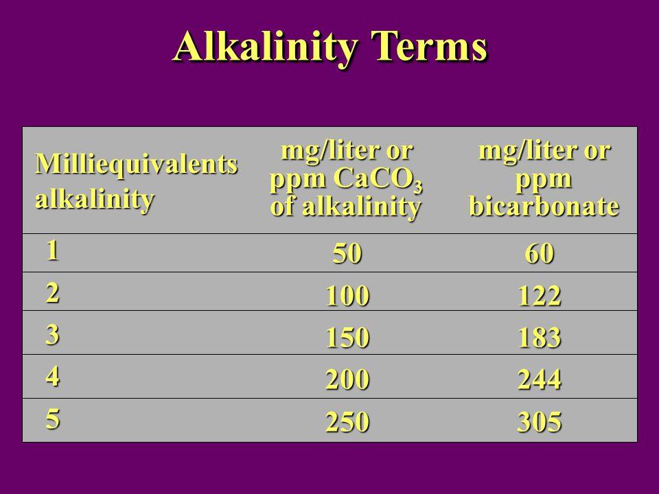 Alkalinity Terms Milliequivalents alkalinity mg/liter or ppm CaCO 3 of alkalinity 12345 mg/liter or ppm bicarbonate 5010015020025060122183244305