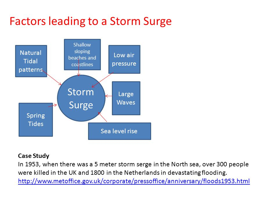Factors leading to a Storm Surge Storm Surge Natural Tidal patterns Spring Tides Low air pressure Large Waves Shallow sloping beaches and coastlines S