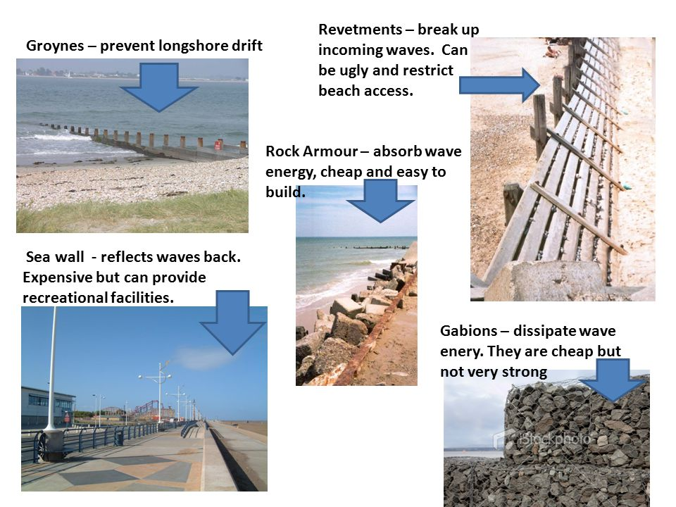 Groynes – prevent longshore drift Gabions – dissipate wave enery. They are cheap but not very strong Sea wall - reflects waves back. Expensive but can