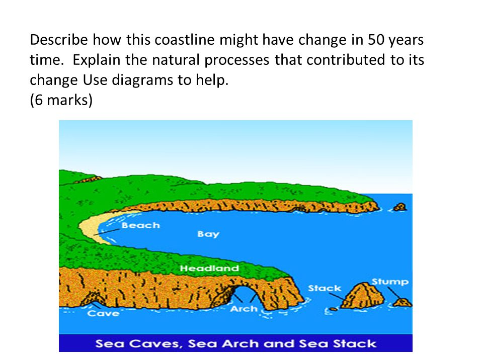 Describe how this coastline might have change in 50 years time. Explain the natural processes that contributed to its change Use diagrams to help. (6