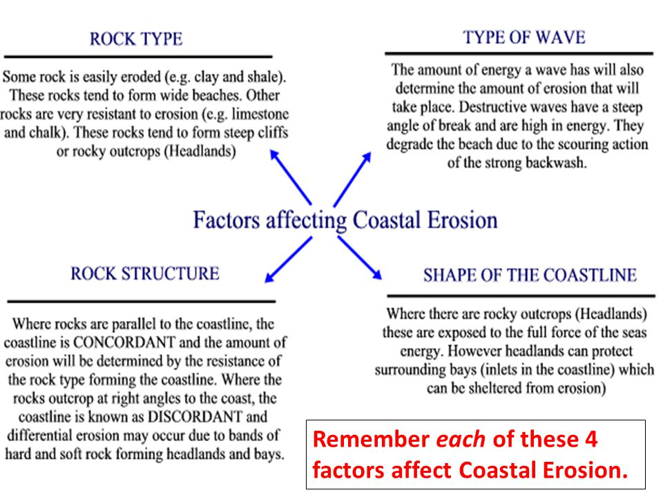 Remember each of these 4 factors affect Coastal Erosion.