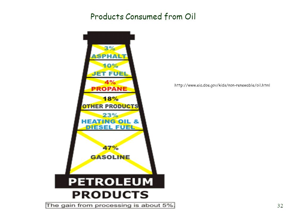 31 World Oil Consumption