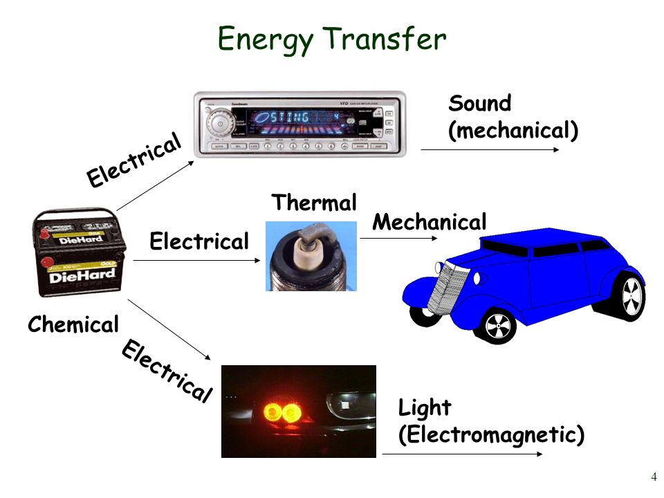 3 Recall Exercise: Draw a flow map showing the flow of energy transformations in a car from starting vehicle to driving.