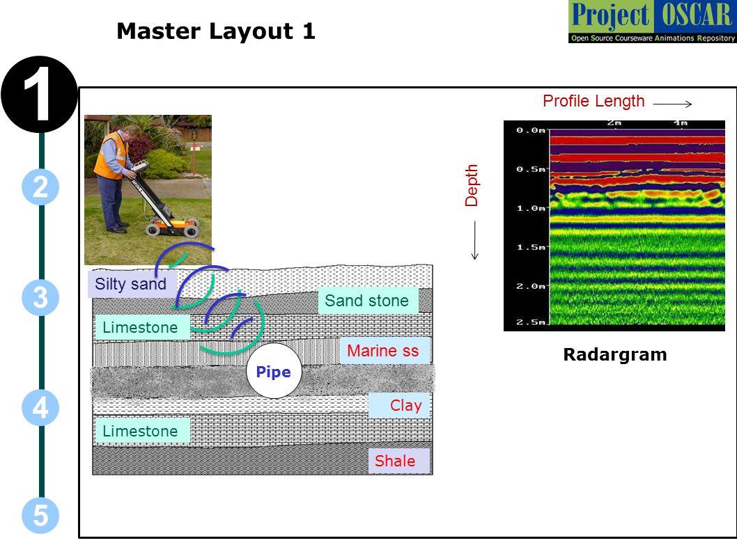 5 3 2 4 1 Coal Silty sand Sand stone Marine ss Clay Limestone Shale Master Layout 1 Profile Length Depth Radargram Limestone Pipe