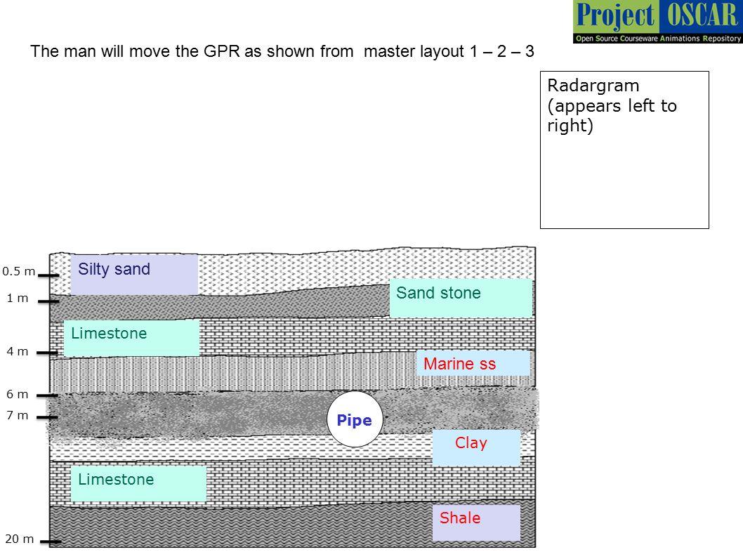 Silty sand Sand stone Marine ss Clay Limestone Shale 20 m 0.5 m 1 m 4 m 6 m 7 m The man will move the GPR as shown from master layout 1 – 2 – 3 Radarg