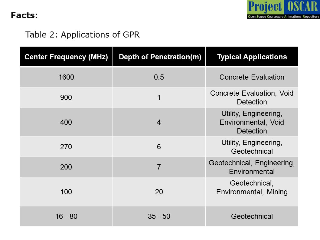 Center Frequency (MHz) Depth of Penetration(m)Typical Applications 16000.5Concrete Evaluation 9001 Concrete Evaluation, Void Detection 4004 Utility, E