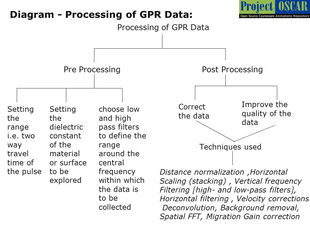 Diagram - Processing of GPR Data: Processing of GPR Data Pre ProcessingPost Processing Setting the range i.e. two way travel time of the pulse Setting