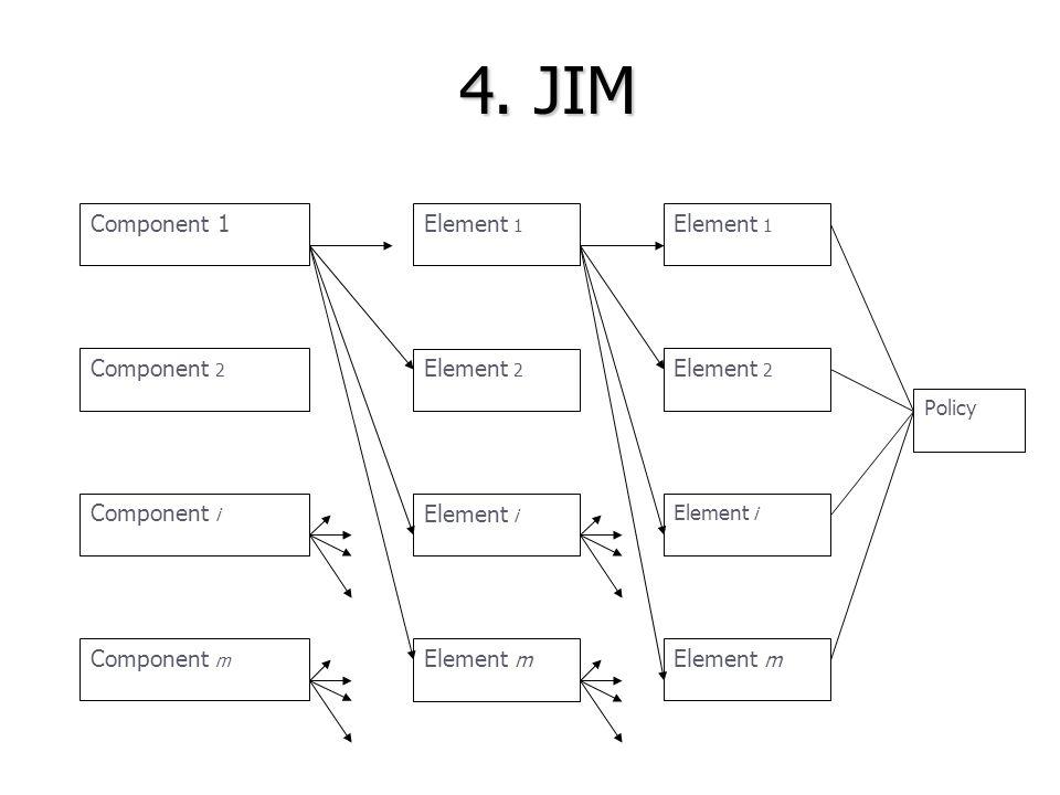 4. JIM Element i Element 2 Element 1 Element m Policy Element i Element 2 Element 1 Element m Component 1 Component 2 Component i Component m