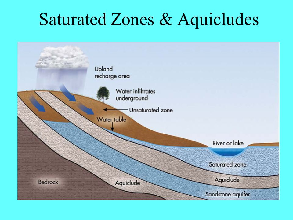 Saturated Zones & Aquicludes