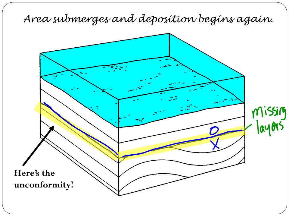 Erosion wears away the uppermost layers.
