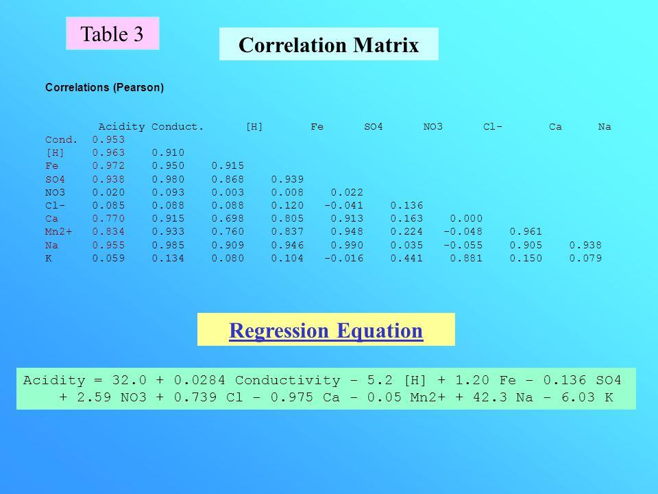 Data Sets Factor AnalysisFigure 6