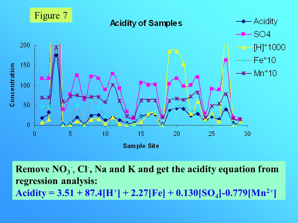 Factors Affecting Water Acidity Acidity Nitrate(NO 3 - ), Chloride(Cl - ), Sodium(Na) and Potassium(K) have very small correlation with Acidity, the w