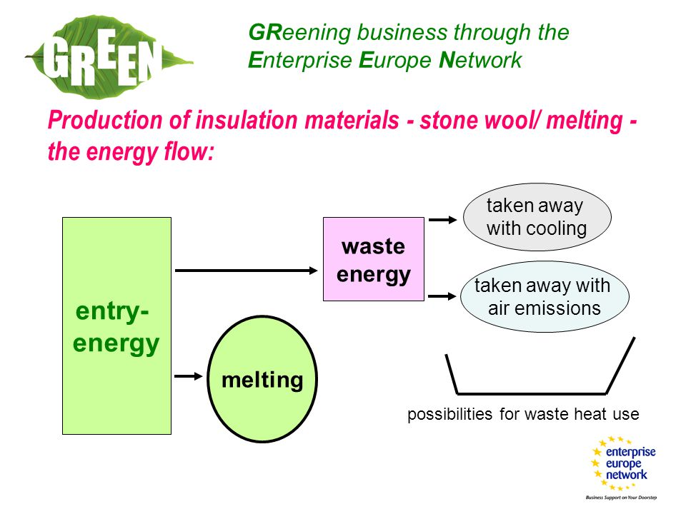 Production of insulation materials - stone wool/ melting - the energy flow: GReening business through the Enterprise Europe Network entry- energy melting waste energy taken away with cooling taken away with air emissions possibilities for waste heat use