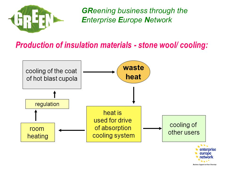 Production of insulation materials - stone wool/ cooling: GReening business through the Enterprise Europe Network cooling of the coat of hot blast cupola waste heat heat is used for drive of absorption cooling system room heating cooling of other users regulation