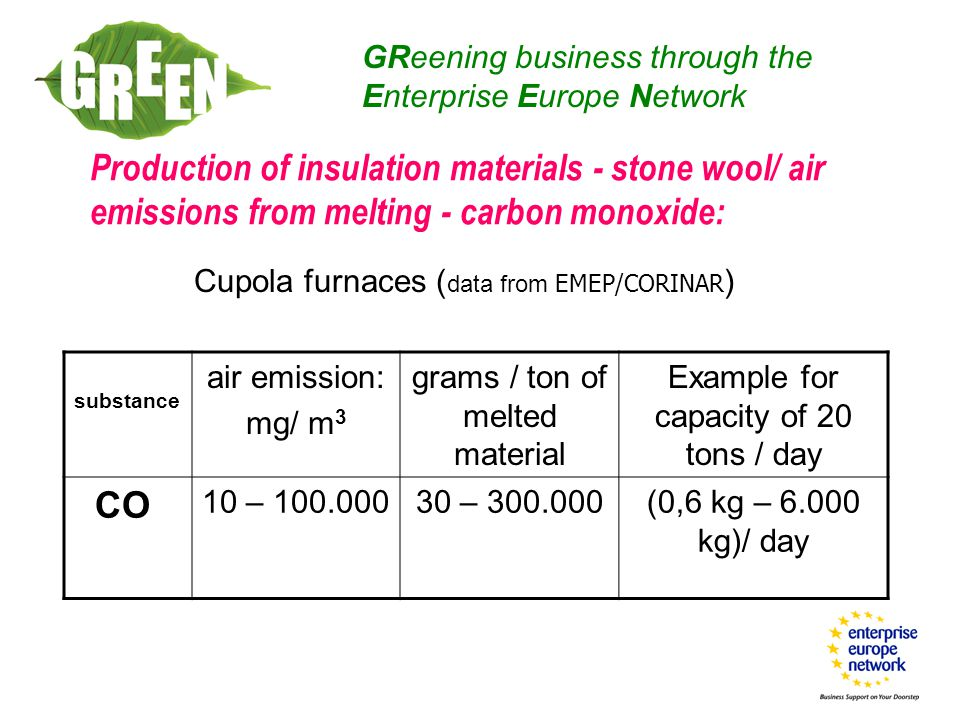 Production of insulation materials - stone wool/ air emissions from melting - carbon monoxide: GReening business through the Enterprise Europe Network substance air emission: mg/ m 3 grams / ton of melted material Example for capacity of 20 tons / day CO 10 – 100.00030 – 300.000(0,6 kg – 6.000 kg)/ day Cupola furnaces ( data from EMEP/CORINAR )