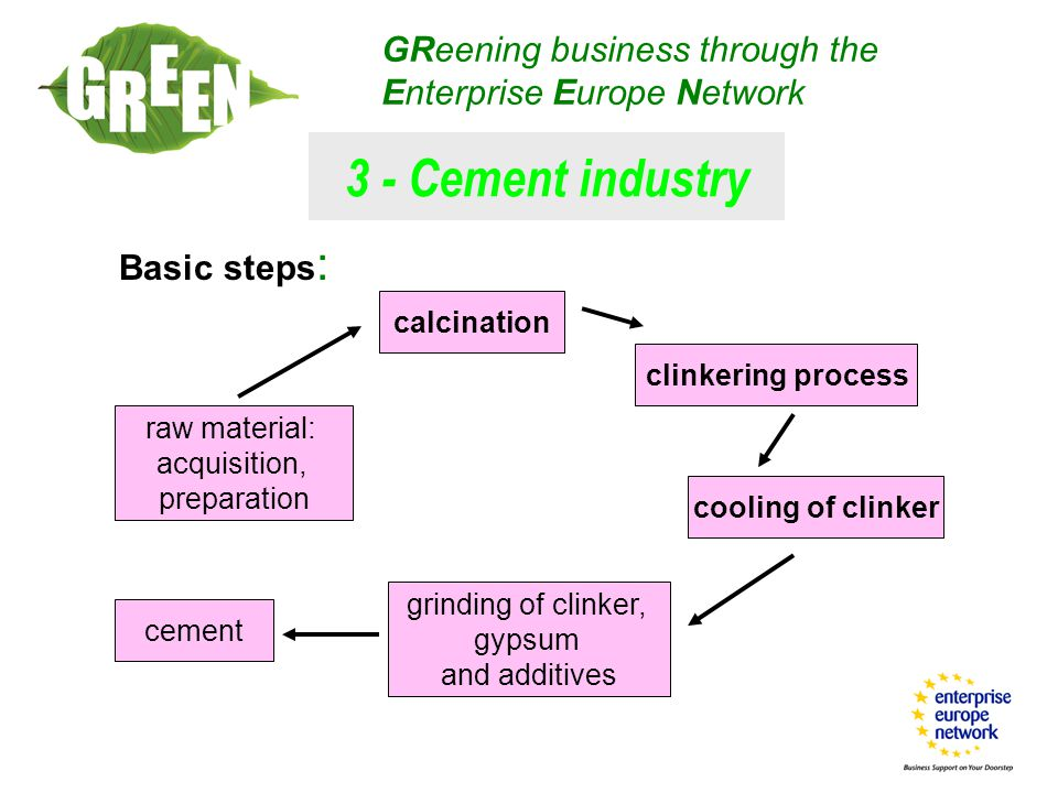 Basic steps : GReening business through the Enterprise Europe Network raw material: acquisition, preparation calcination clinkering process cooling of clinker grinding of clinker, gypsum and additives cement 3 - Cement industry