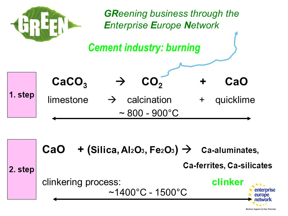 Cement industry: burning GReening business through the Enterprise Europe Network CaCO 3  CO 2 + CaO limestone  calcination + quicklime 1.