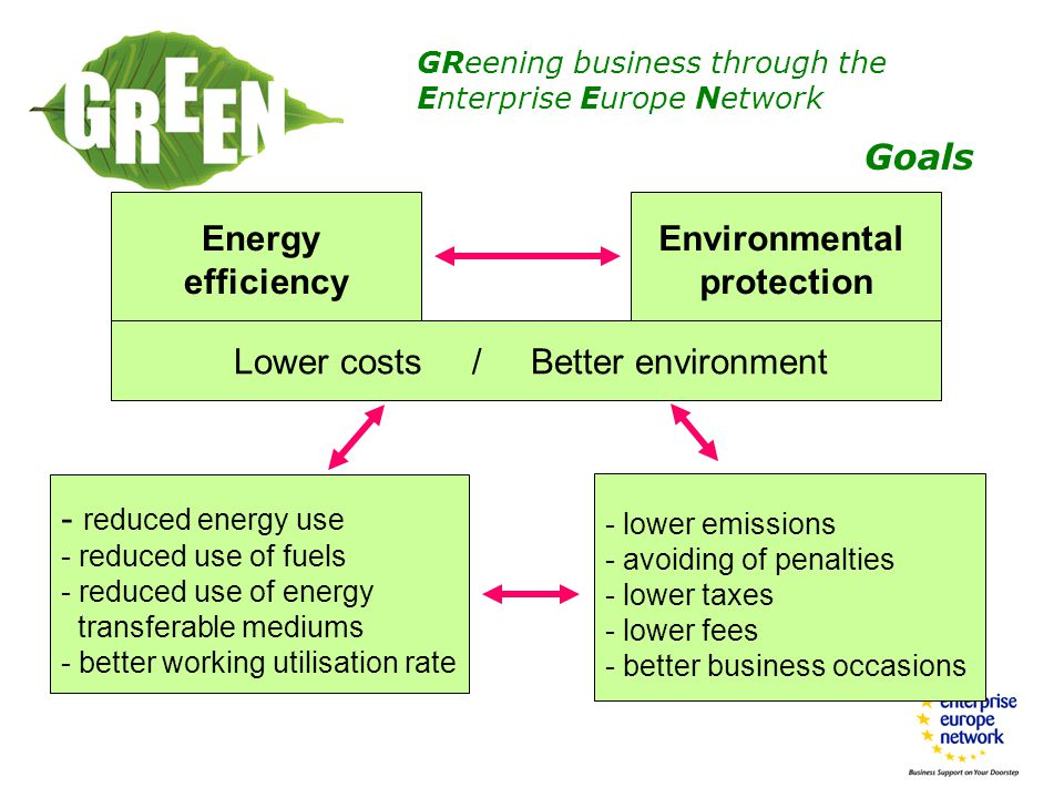 GReening business through the Enterprise Europe Network Energy efficiency Environmental protection - reduced energy use - reduced use of fuels - reduced use of energy transferable mediums - better working utilisation rate Lower costs / Better environment - lower emissions - avoiding of penalties - lower taxes - lower fees - better business occasions Goals