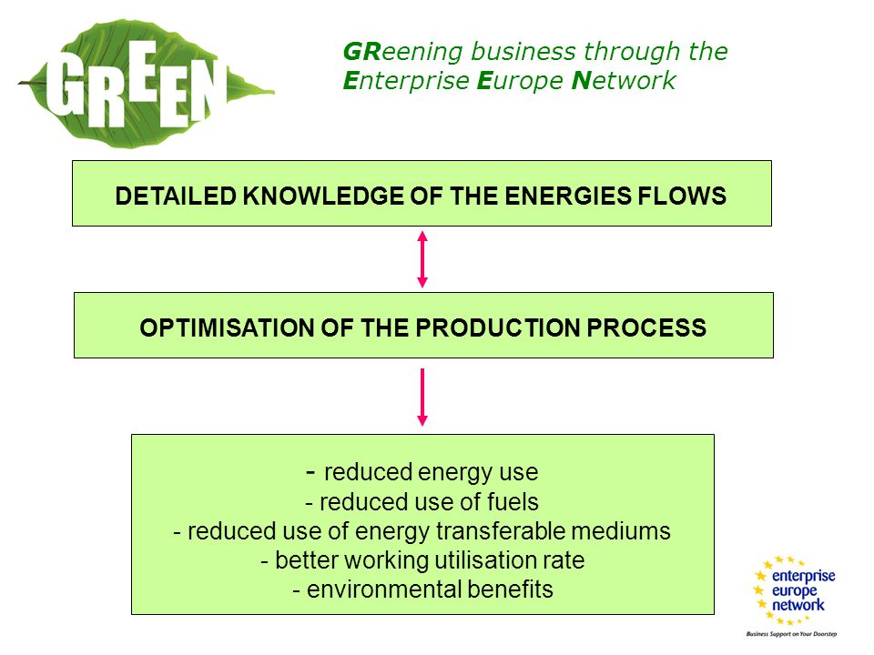 GReening business through the Enterprise Europe Network - reduced energy use - reduced use of fuels - reduced use of energy transferable mediums - better working utilisation rate - environmental benefits OPTIMISATION OF THE PRODUCTION PROCESS DETAILED KNOWLEDGE OF THE ENERGIES FLOWS