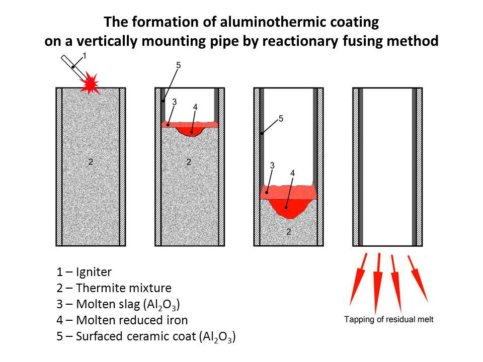 The formation of aluminothermic coating on a vertically mounting pipe by reactionary fusing method 1 – Igniter 2 – Thermite mixture 3 – Molten slag (Al 2 O 3 ) 4 – Molten reduced iron 5 – Surfaced ceramic coat (Al 2 O 3 )