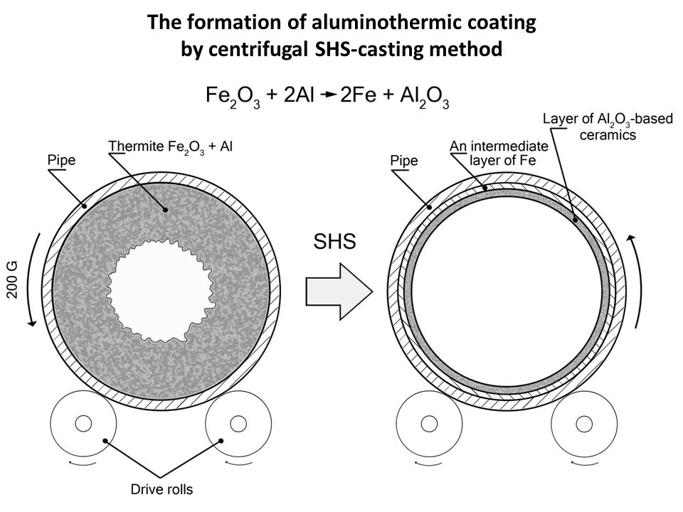 The formation of aluminothermic coating by centrifugal SHS-casting method