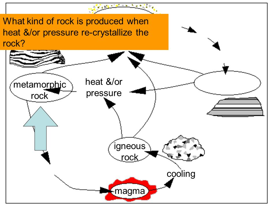 What kind of rock is produced when heat &/or pressure re-crystallize the rock.