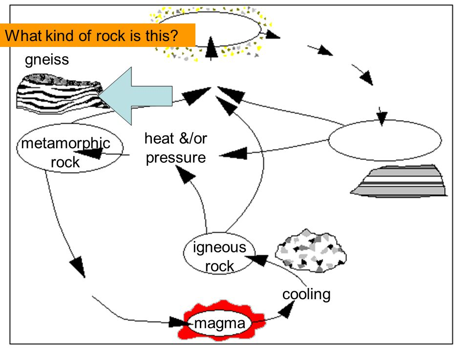 magma cooling igneous rock metamorphic rock heat &/or pressure gneiss What kind of rock is this