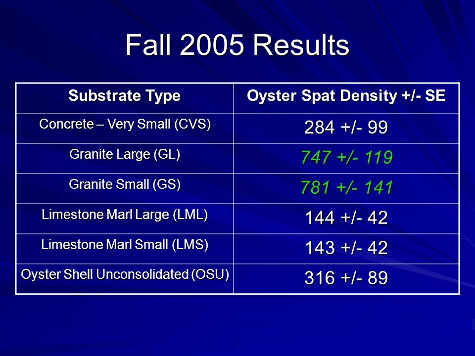 Fall 2005 Results Substrate Type Oyster Spat Density +/- SE Concrete – Very Small (CVS) 284 +/- 99 Granite Large (GL) 747 +/- 119 Granite Small (GS) 781 +/- 141 Limestone Marl Large (LML) 144 +/- 42 Limestone Marl Small (LMS) 143 +/- 42 Oyster Shell Unconsolidated (OSU) 316 +/- 89