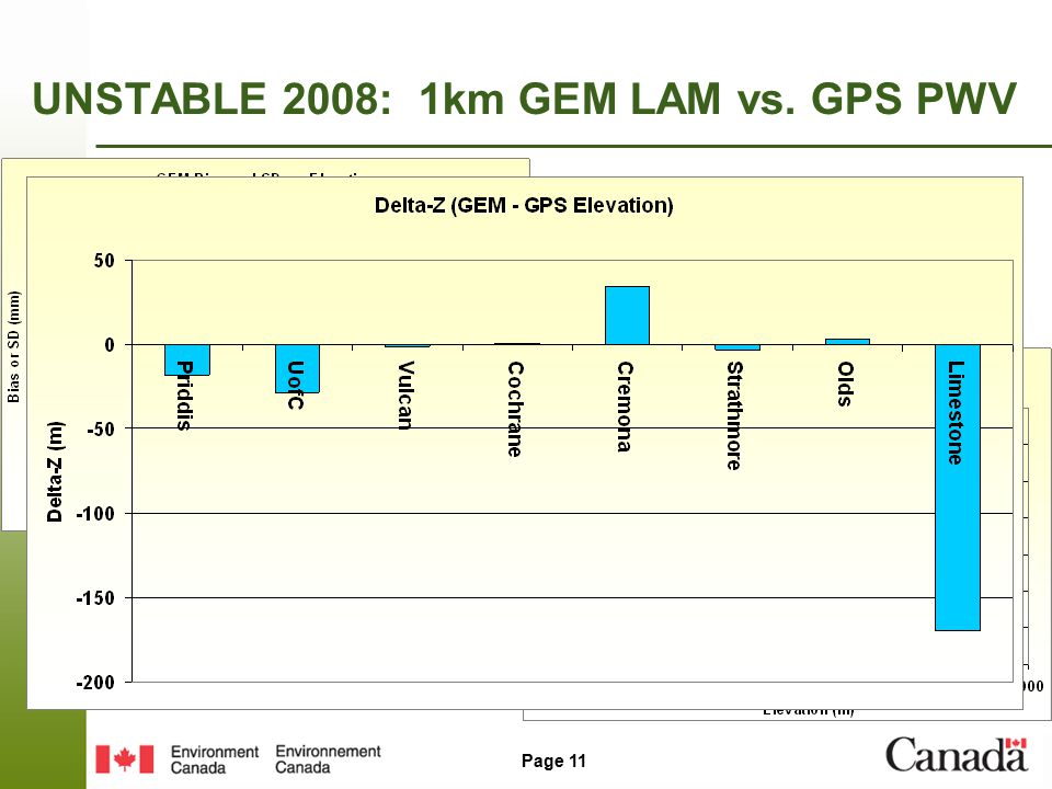 Page 11 UNSTABLE 2008: 1km GEM LAM vs. GPS PWV