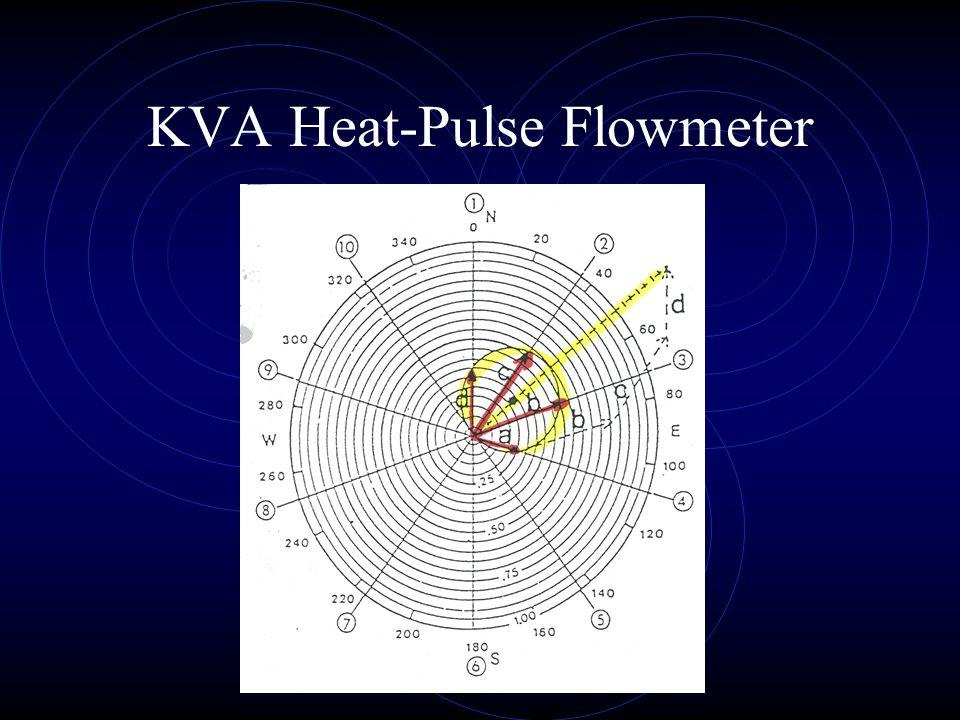 KVA Heat-Pulse Flowmeter