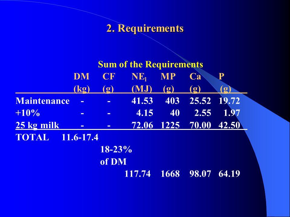 2. Requirements Sum of the Requirements DMCFNE l MPCaP (kg)(g)(MJ) (g)(g) (g) Maintenance - -41.53 40325.5219.72 +10% - - 4.15 40 2.55 1.97 25 kg milk