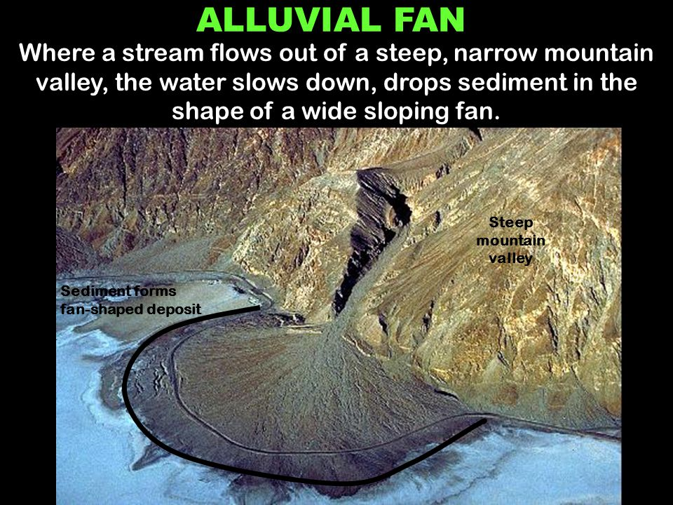 Water slows when hits gentle slope ALLUVIAL FAN Where a stream flows out of a steep, narrow mountain valley, the water slows down, drops sediment in t