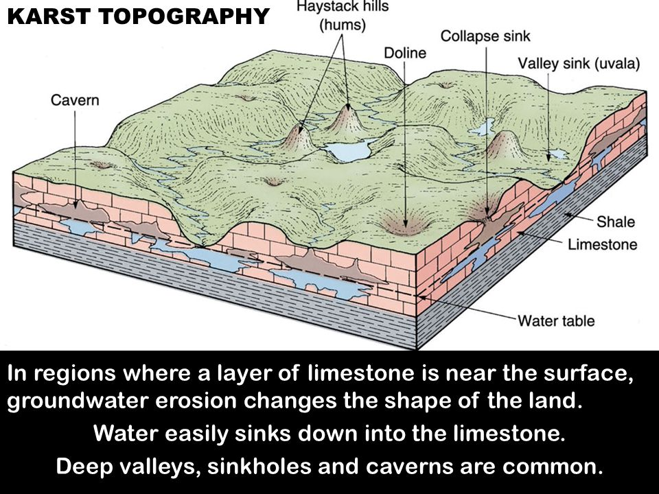 KARST TOPOGRAPHY In regions where a layer of limestone is near the surface, groundwater erosion changes the shape of the land. Water easily sinks down