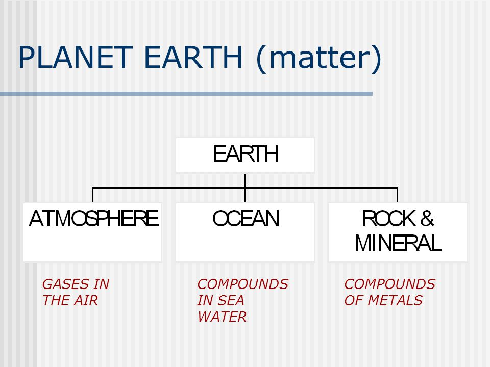 PLANET EARTH (matter) GASES IN THE AIR COMPOUNDS IN SEA WATER COMPOUNDS OF METALS