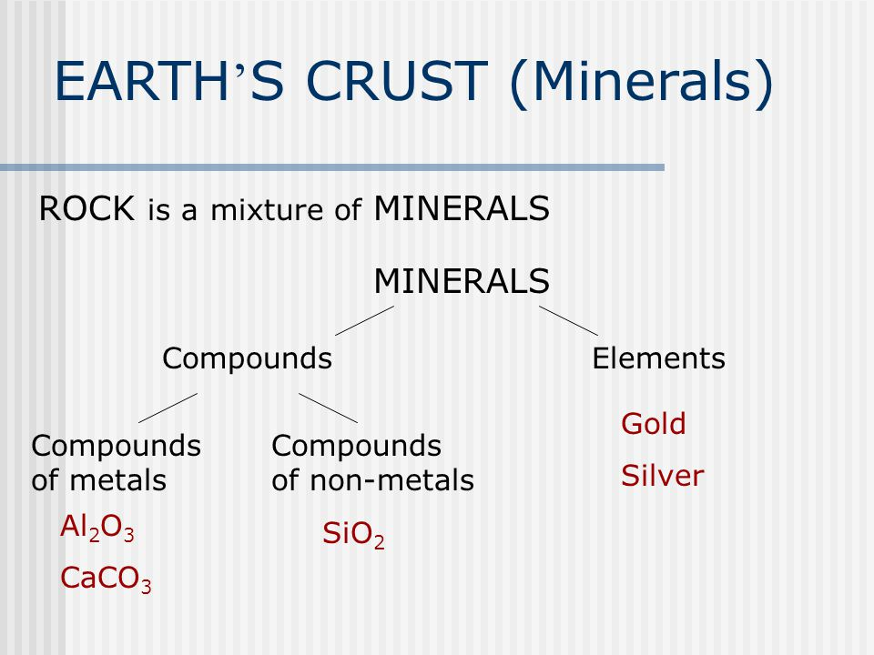 EARTH ' S CRUST (Minerals) ROCK is a mixture of MINERALS MINERALS CompoundsElements Compounds of metals Compounds of non-metals Al 2 O 3 CaCO 3 SiO 2
