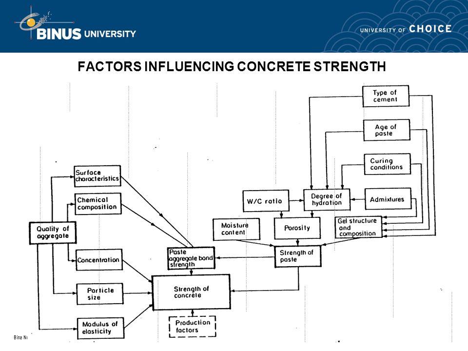 FACTORS INFLUENCING CONCRETE STRENGTH